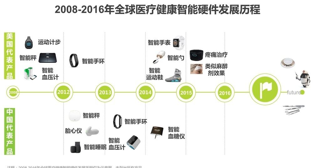 广东深圳专业健康小屋产品设计公司打破研发、供应孤岛