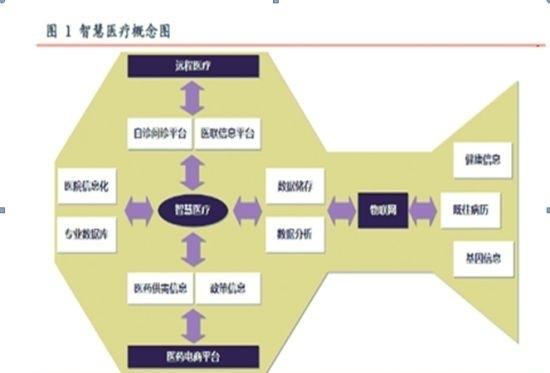 广东深圳专业医用器材设备外观工业产品设计精准医疗耗材管理系统设计与实现